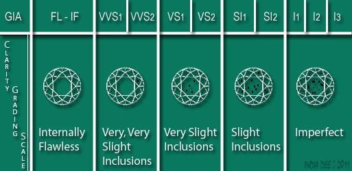 Diamond Clarity Grading Scale