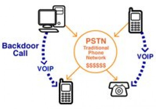 VoIP in a business