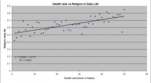 There is a negative relationship between health and religiosity among the states.