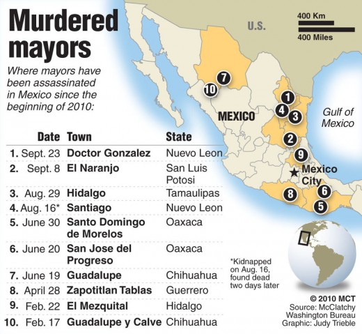35000 people died in Mexico in 4 years