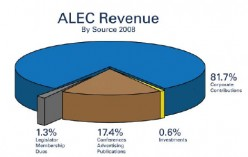 ALEC: One Stop Shopping For Legislation Meant To Be Shared By Each And Every State! ALEC Writes Our Laws!