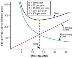 Graph showing the EOQ. Note that where the Holding Cost line intersects the Ordering curve, the Total Cost is the lowest.