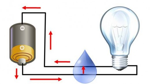 A simple circuit where a short circuit caused by water does not allow the light bulb to function.