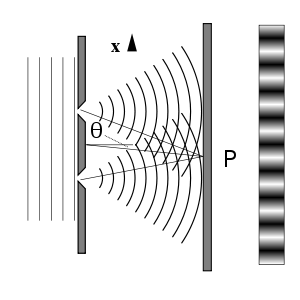 Diagram of twin-slit experiment. credit wikipedia.