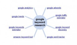 How to Use Google's Keyword Research Tool - Made Easy
