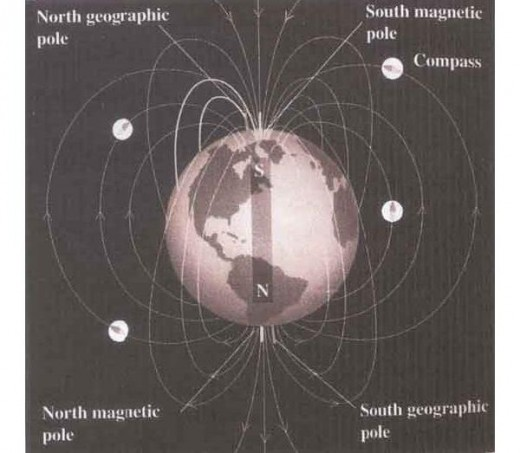 The north pole of Earth's magnet is below the south geographic pole's area.