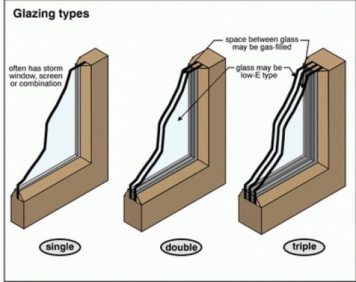 Difference Between Single And Double Hung Windows : Faq what are the differences between single pane and