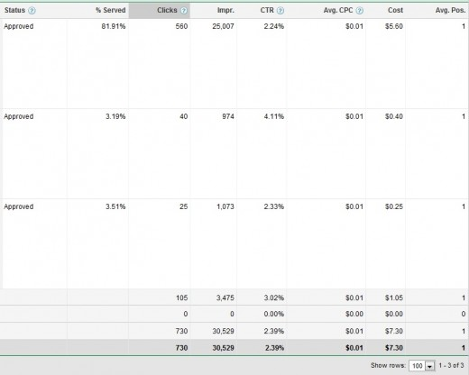 Look at the cost of the ads/ how many clicks I get. You will see that I only pay a penny per click with google adwords