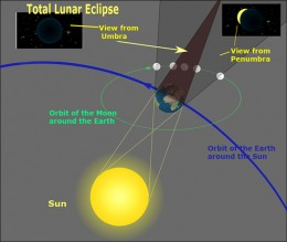 Diagram of how a Total Lunar Eclipse occurs with views indicating what we would see on Earth!  (definitely NOT to scale) With thanks to Sagredo for partial  schematic