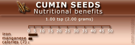 Cumin Seeds offer nutritional benefits as shown in this chart.
