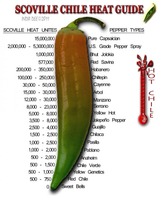 Colorful Scoville Pepper Heat guide