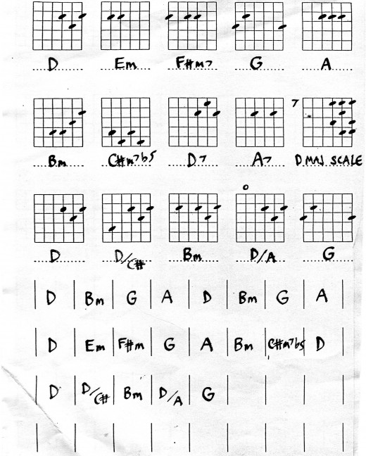 F Guitar Chord Variations