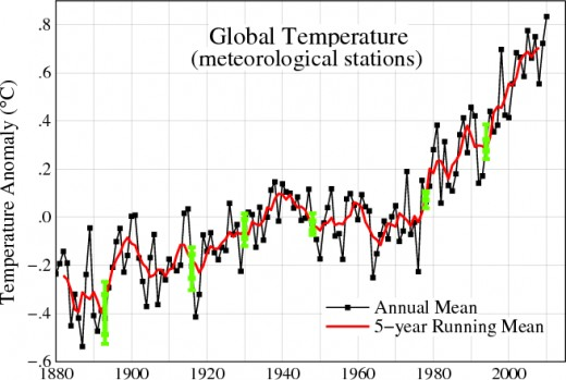 Global temperatures rising since 1880
