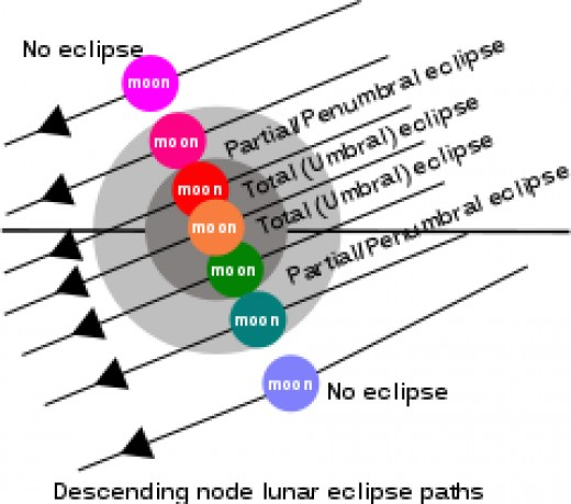 Total solar eclipses follow a complex series consists of a group of saros cycles that tell us where the best viewing of a total eclipse of the sun is best seen on the earth.