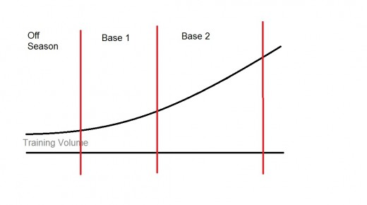 Base Training Volume Graph