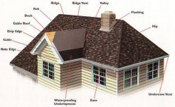 How to Put Shingles on a Roof