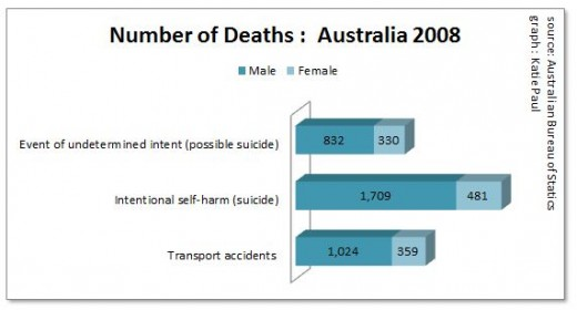 There are more deaths from suicide than traffic accidents.