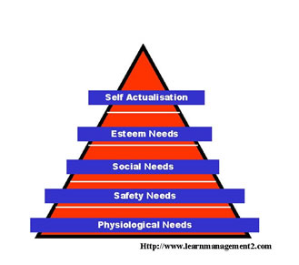 Maslowe's Hierarchy of Needs