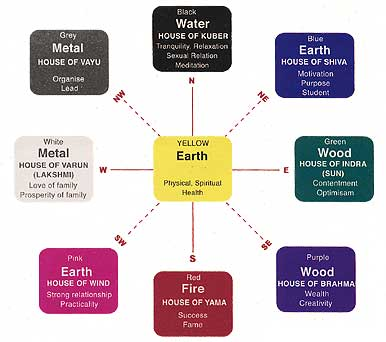 The color significance in vastu.