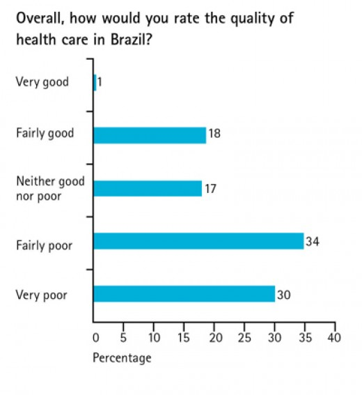 the brazilian healthcare system Major differences between the brazilian and us legal systems february 28, 2014 by piyali syam as many brazilian attorneys already know, the brazilian and us legal systems are quite different.