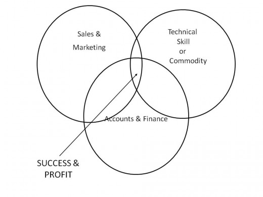 Overlap of the 3 business essentials.