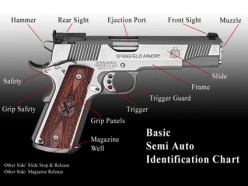 Concealed Carry of Firearms: Semi-automatic Pistol Basics