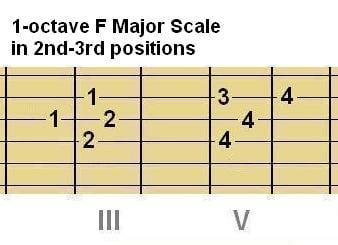 Above: Chord Shape #2 and Scale Shape #2