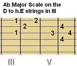 Above: Chord Shape #5 and Scale Shape #5