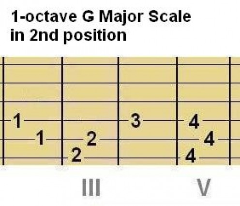 Chord shape #12 and scale shape #12: G Major. A fourth up from G is C, so we're done!