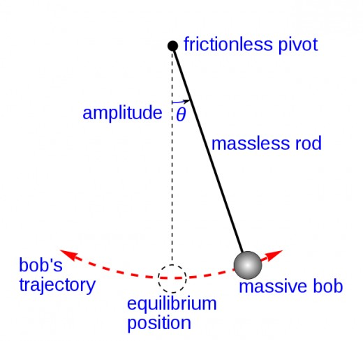 For small angle displacements, a pendulum exhibits SHM, as the gravitational force that acts to bring the pendulum back to its original position is approximately proportional to the angle theta.