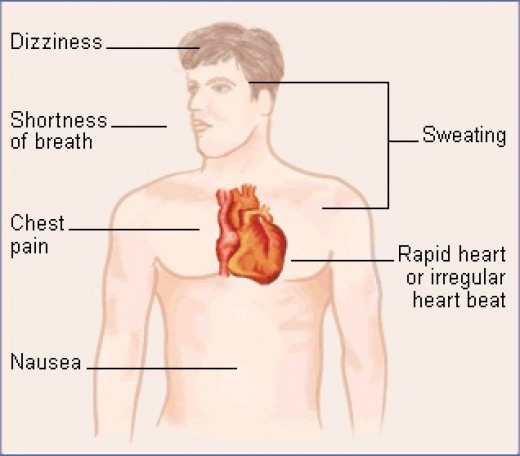 Coronary Artery Disease symptoms