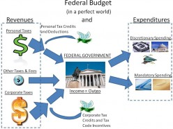 Another Look At Why Spending Cuts ALONE Will Simply NOT Work in Reducing the Debt or the Deficit [67]