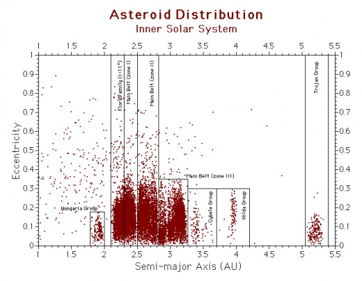 The main asteroid belt is divided into discrete zones by orbital period. Where resonance occurs with a planet, the region is devoid of material. Each asteroid group has a name.