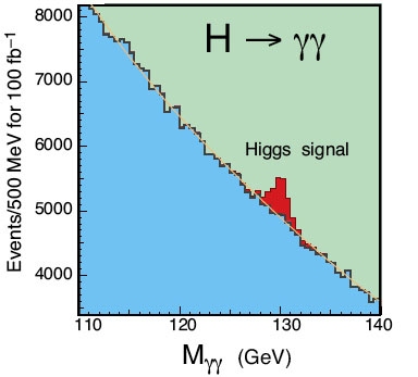 The kind of signal that researchers have been looking for. The red region represents the an excess of photon pairs that could be produced by decaying Higgs bosons.