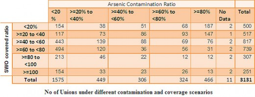 Table 1 : tubewell affected by Arsenic