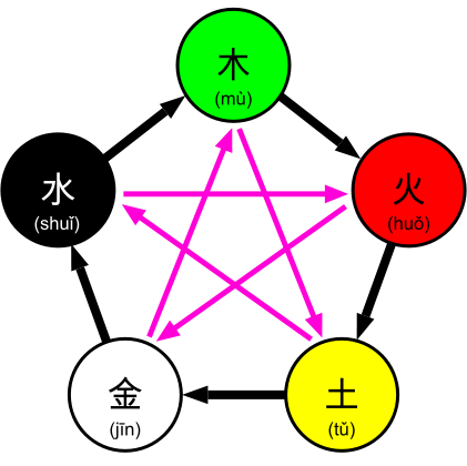 Representation of the Chinese Five Elements (wuxing)