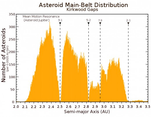 The Kirkwood gaps in the asteroid belt match orbital period cycles that are in resonance with Jupiter's orbital period. Anything there has long since been cleared out.