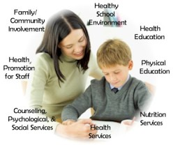 Essential Components of School Health Programme