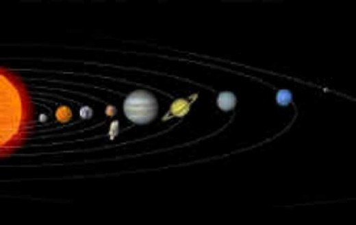 Our Solar System planets and Sun