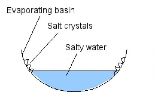 Analysis of mineral water