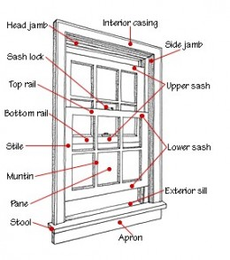 Fig 3.  Parts of a standard window.