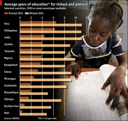 The Rich-poor Education Gap (click to enlarge)