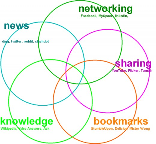 Categories by Omniture/National Geographic These do not follow the categories in the network. A new categorization will include articles, directories, magazines and all media.
