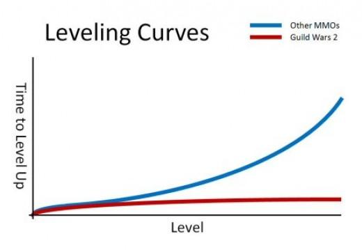 Spiffy curve highlighting Guild Wars 2's level progression