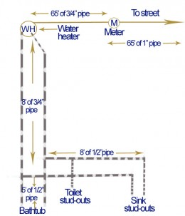 This supply riser diagram displays the plumbing project water supply layout and the projects main objectives.