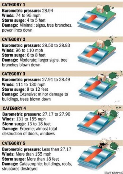 Hurricane Categories