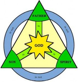 The Bible and the Trinity Part 4