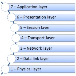 The 7-layer OSI Model and TCP/IP