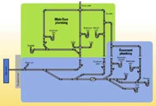 Backwater diagram