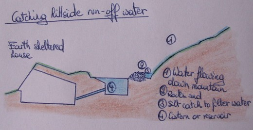 Homedrawn schematic for collection of runoff water.  Image courtesy KDVP and Wikimedia Commons.